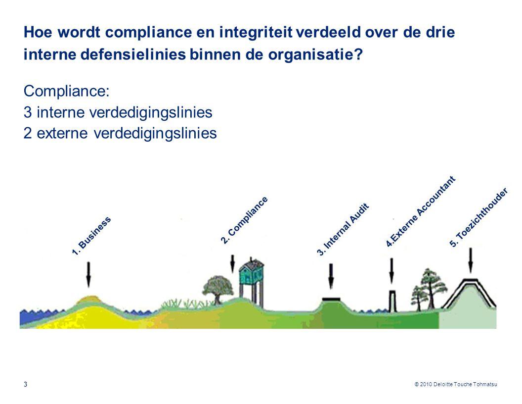 Hoe wordt compliance en integriteit verdeeld over de drie interne defensielinies binnen de organisatie
