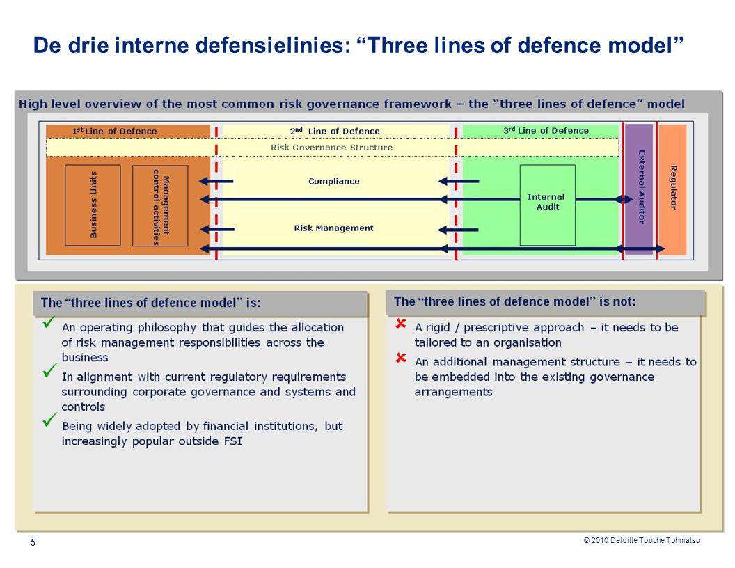 De drie interne defensielinies: Three lines of defence model