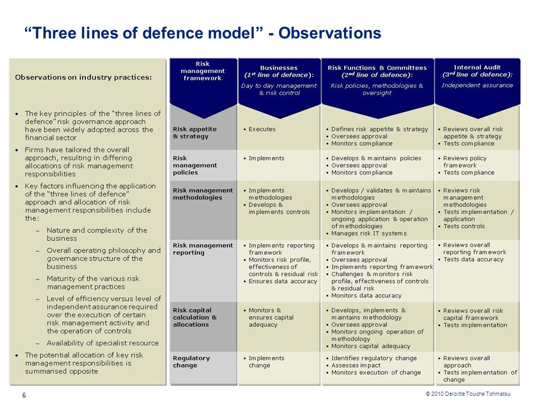 Three lines of defence model - Observations