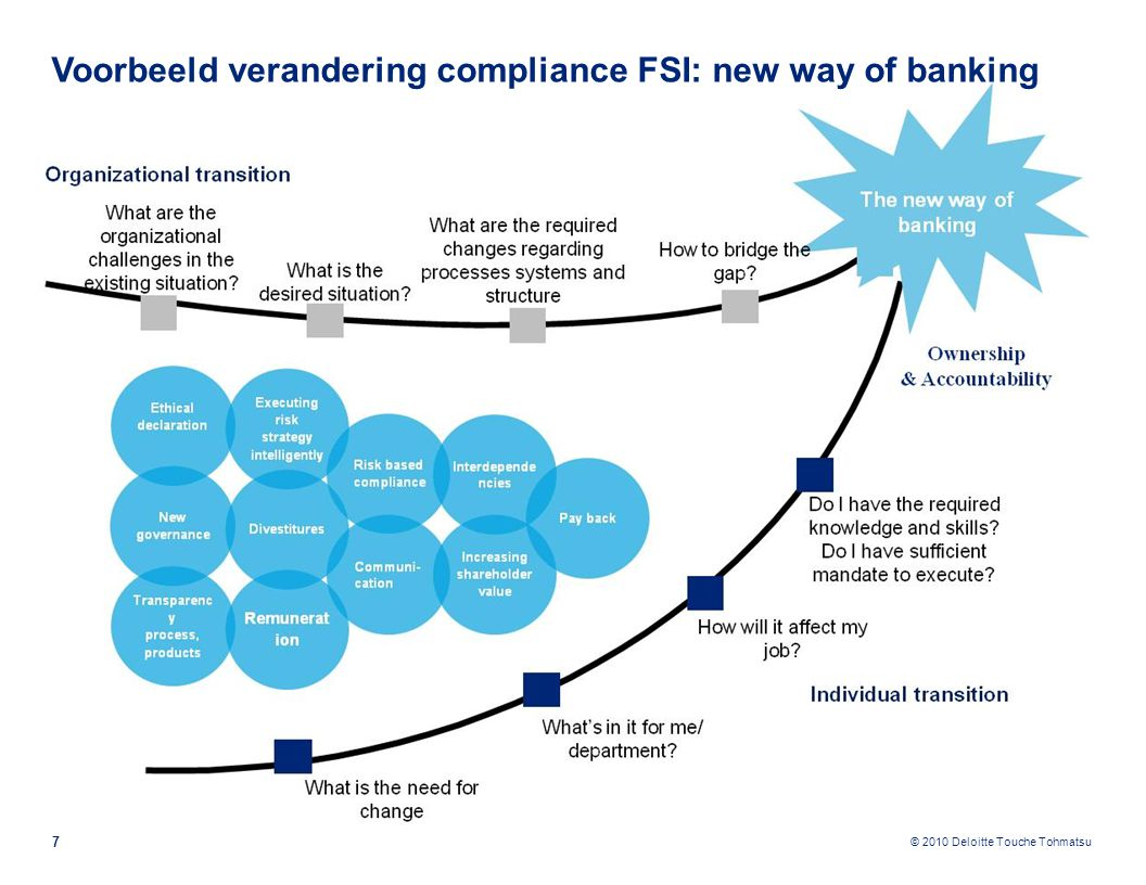 Voorbeeld verandering compliance FSI: new way of banking