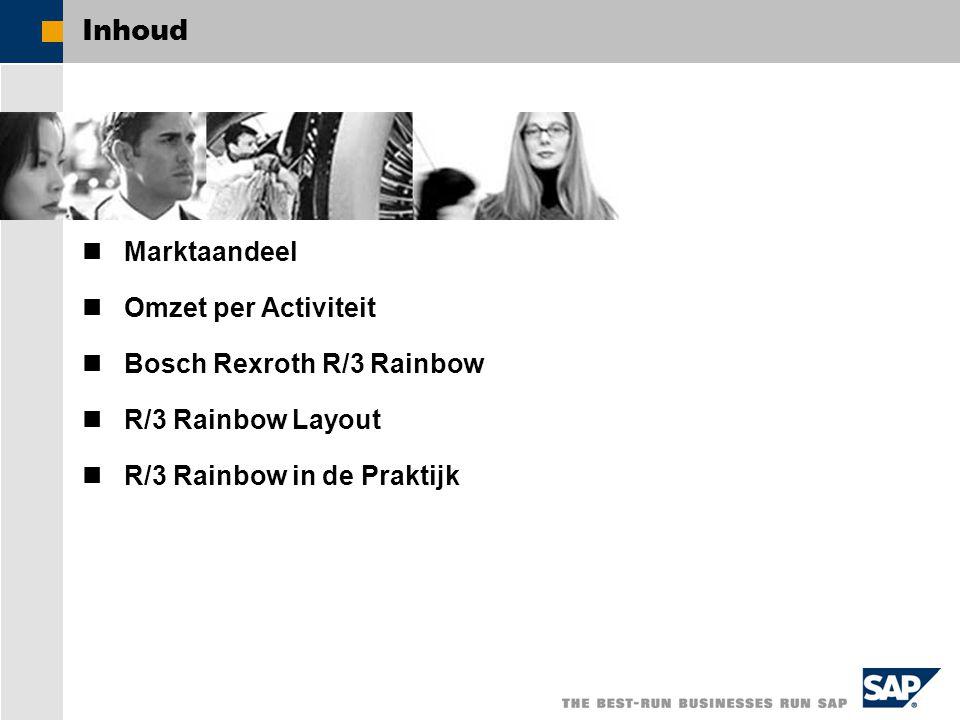 Inhoud Marktaandeel Omzet per Activiteit Bosch Rexroth R/3 Rainbow