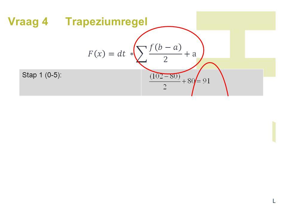 Vraag 4 Trapeziumregel 𝐹 𝑥 =𝑑𝑡 ∗ 𝑓 𝑏−𝑎 2 +a Stap 1 (0-5):