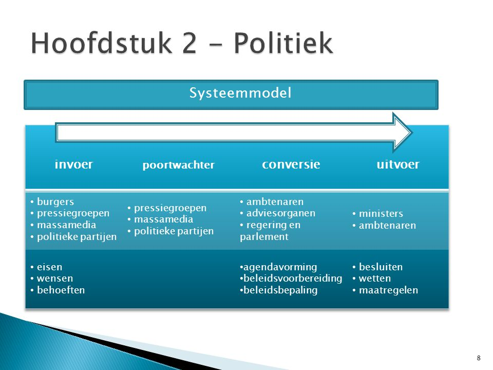 Hoofdstuk 2 - Politiek Systeemmodel invoer conversie uitvoer