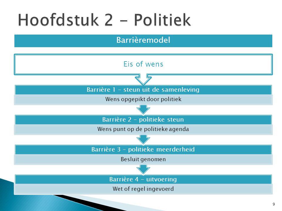 Hoofdstuk 2 - Politiek Barrièremodel