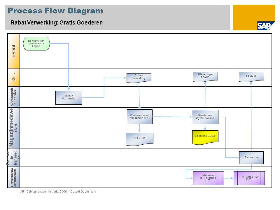 Process Flow Diagram Rabat Verwerking: Gratis Goederen Event