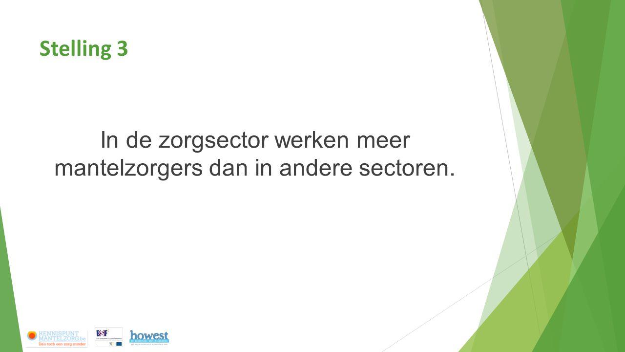 In de zorgsector werken meer mantelzorgers dan in andere sectoren.