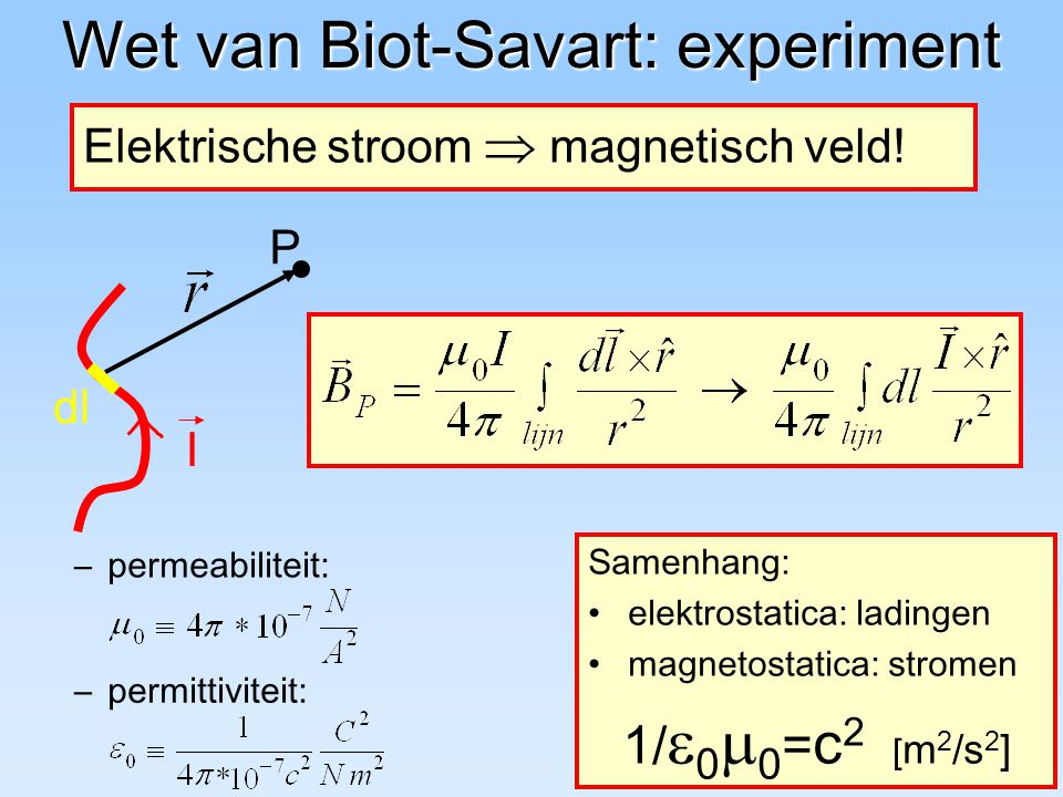 Wet van Biot-Savart: experiment