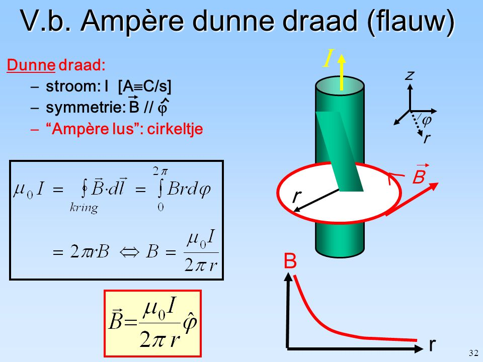 V.b. Ampère dunne draad (flauw)