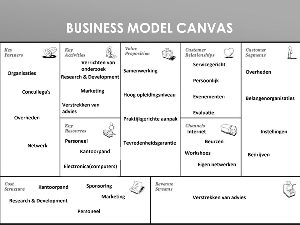 Business Model Canvas Klantsegmenten