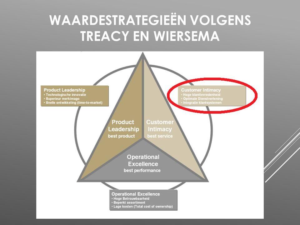 Waardestrategieën volgens Treacy en Wiersema