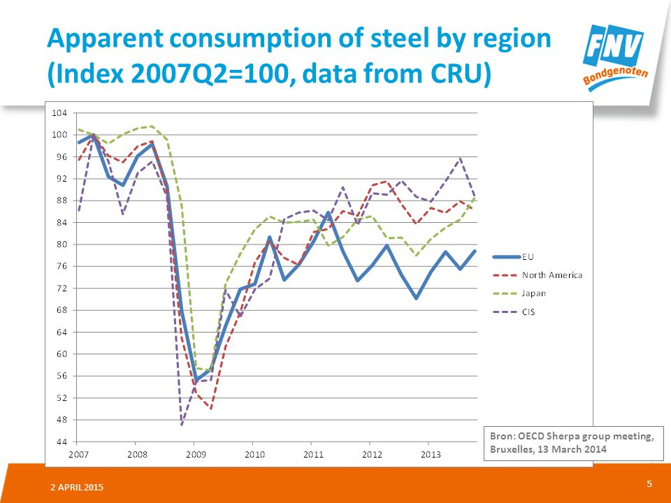 Apparent consumption of steel by region (Index 2007Q2=100, data from CRU)