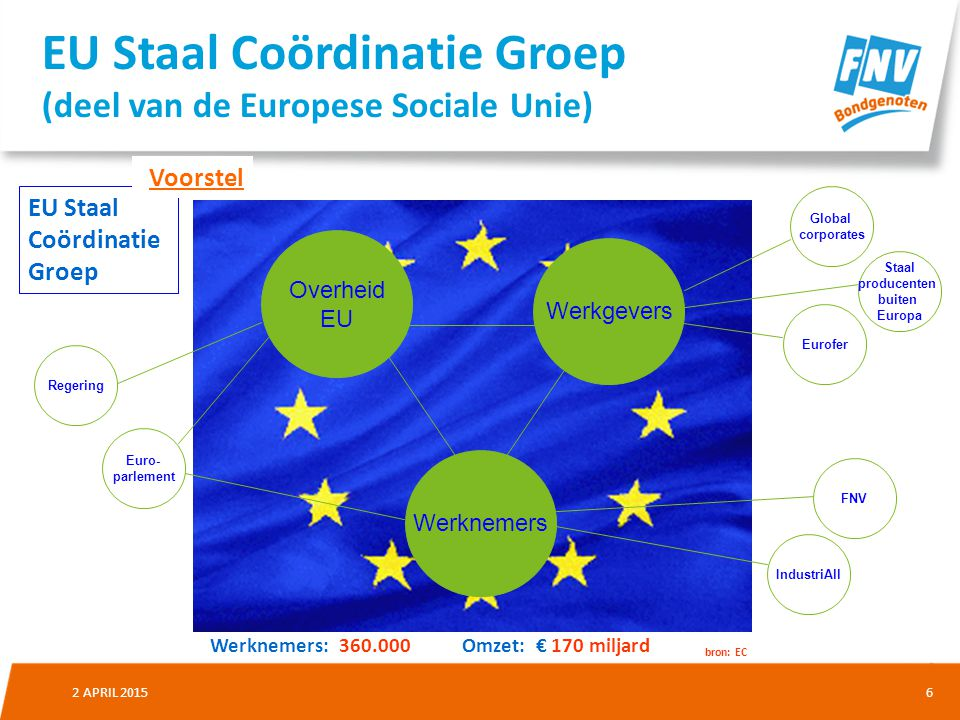 EU Staal Coördinatie Groep (deel van de Europese Sociale Unie)