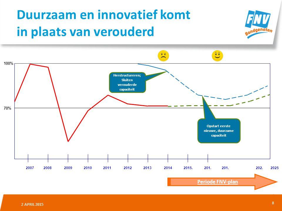 Duurzaam en innovatief komt in plaats van verouderd
