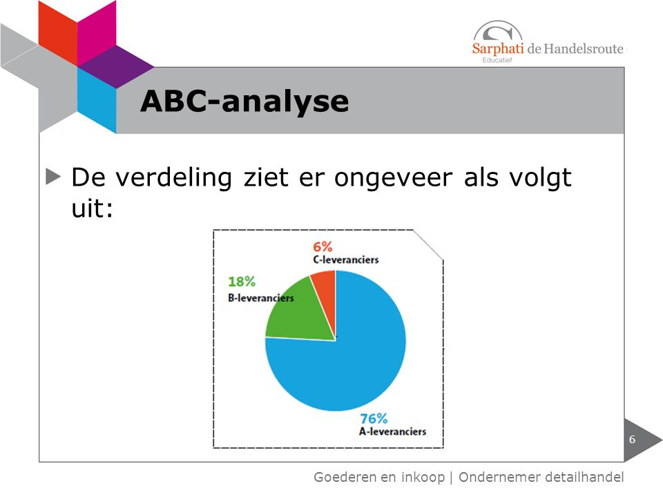 ABC-analyse De verdeling ziet er ongeveer als volgt uit: