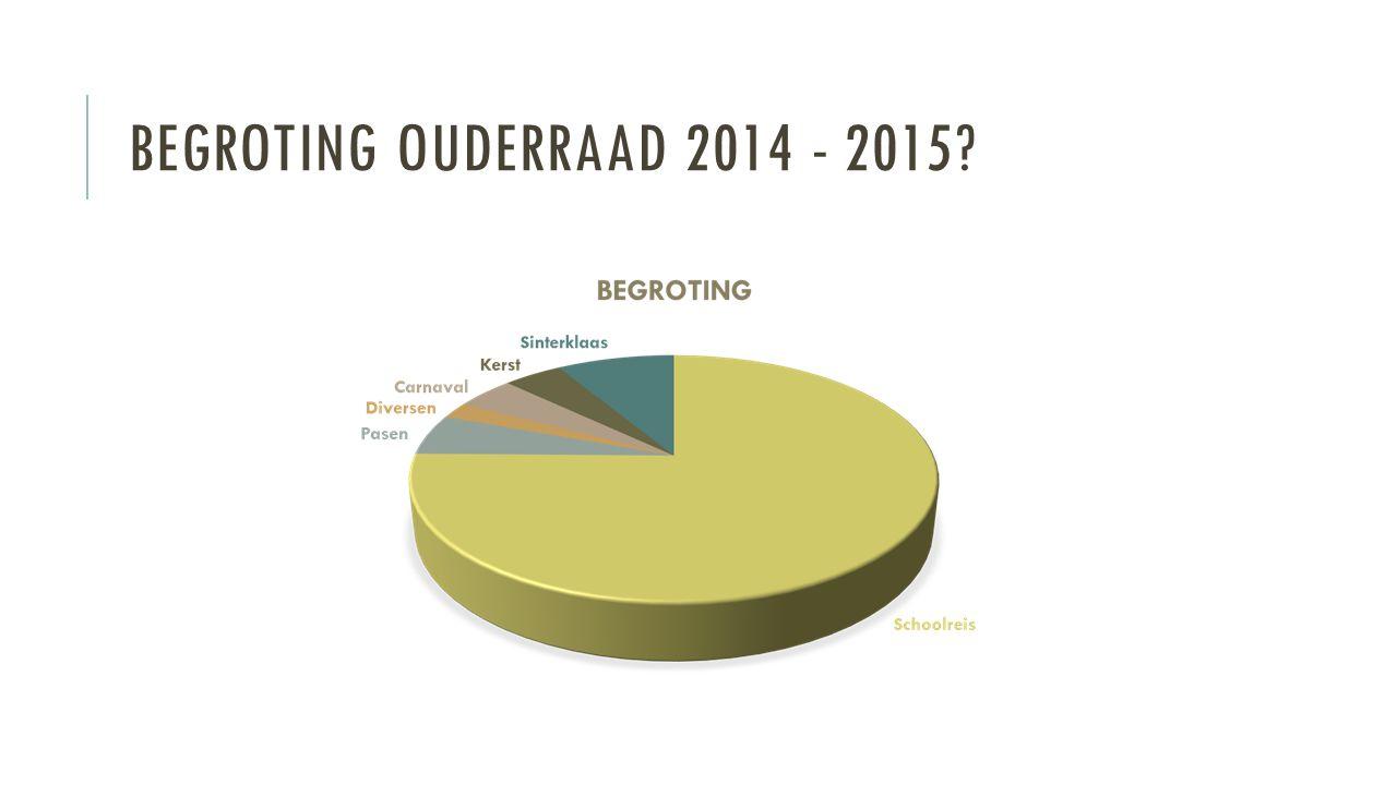 BEGROTING ouderraad 2014 - 2015