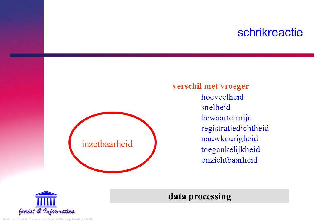 schrikreactie inzetbaarheid data processing