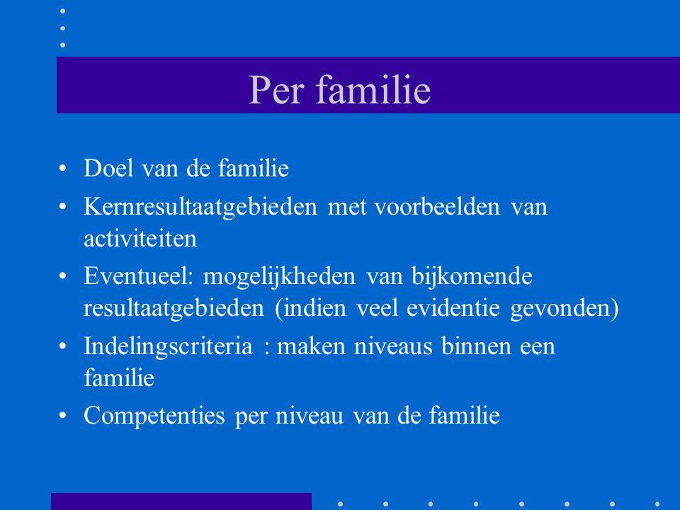 Per familie Doel van de familie