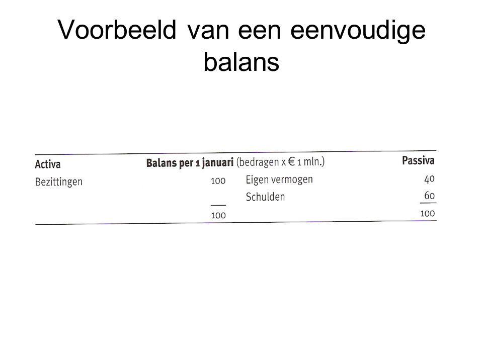 Voorbeeld van een eenvoudige balans