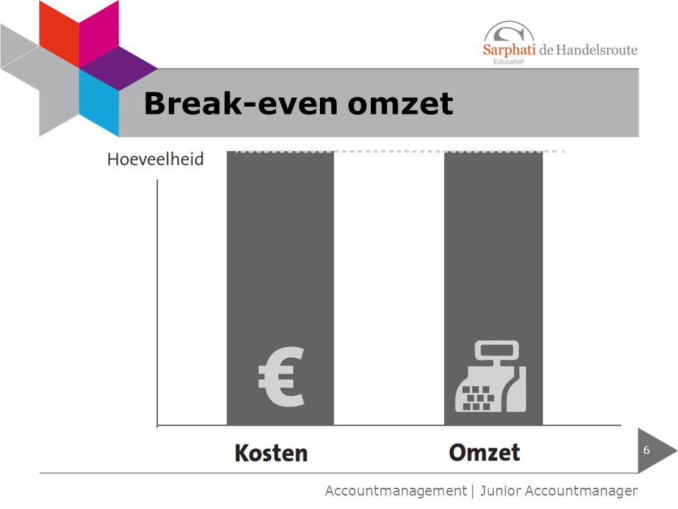 Break-even omzet Accountmanagement | Junior Accountmanager
