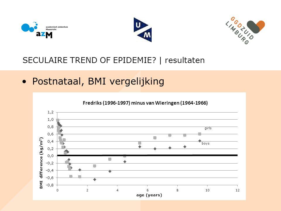 Postnataal, BMI vergelijking