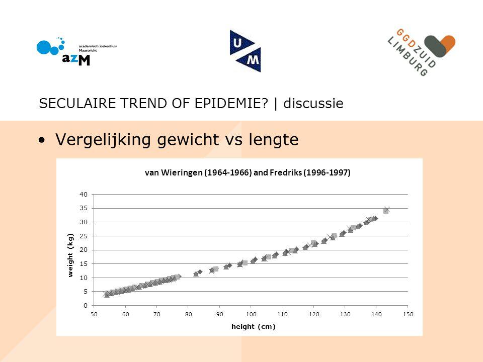 Vergelijking gewicht vs lengte