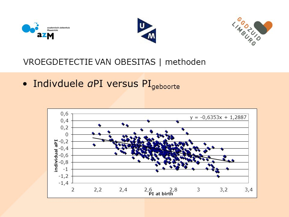 Indivduele αPI versus PIgeboorte