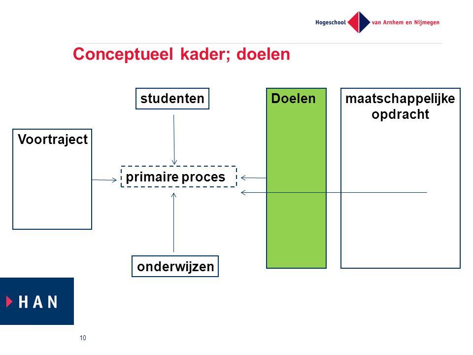 Conceptueel kader; doelen