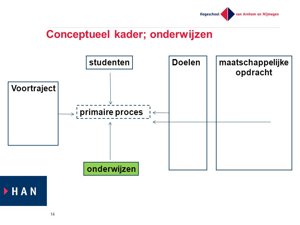 Conceptueel kader; onderwijzen