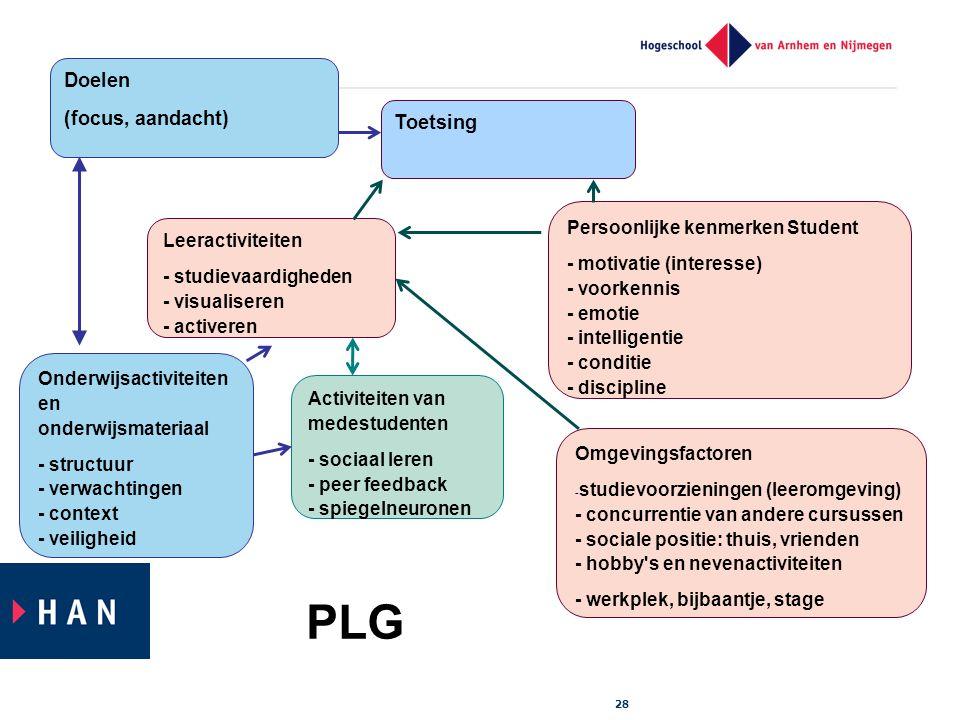 PLG Doelen (focus, aandacht) Toetsing Persoonlijke kenmerken Student