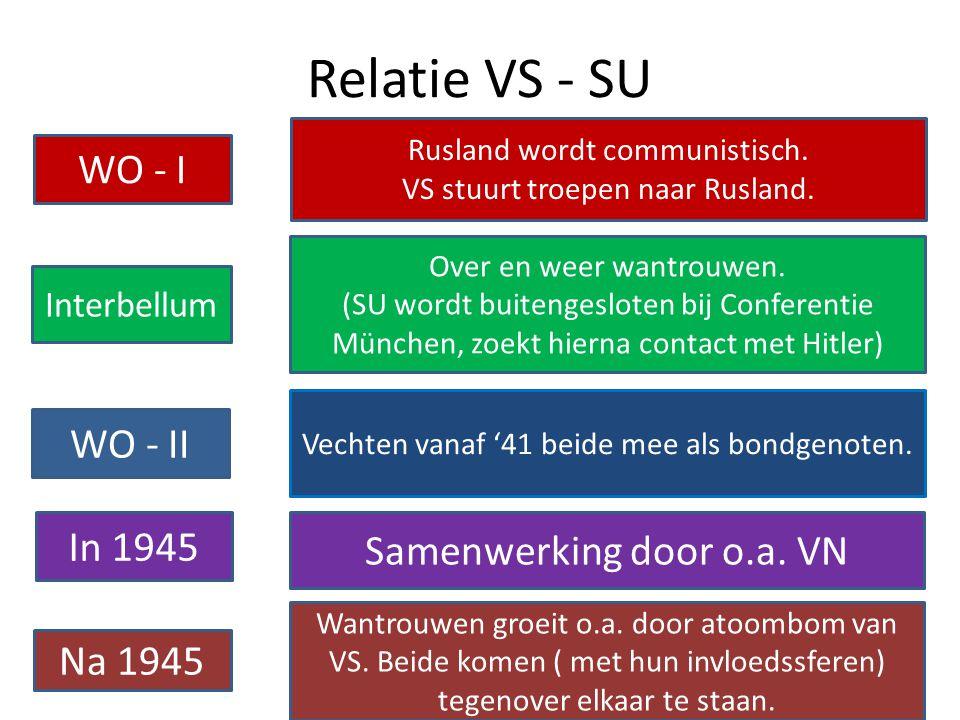 Relatie VS - SU WO - I WO - II In 1945 Samenwerking door o.a. VN