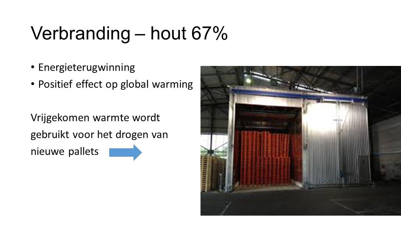 Verbranding – hout 67% Energieterugwinning