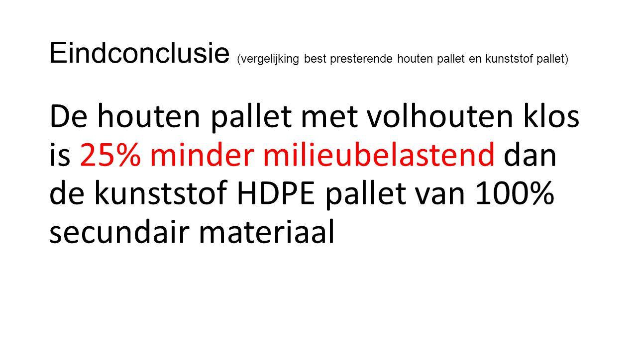 Eindconclusie (vergelijking best presterende houten pallet en kunststof pallet)