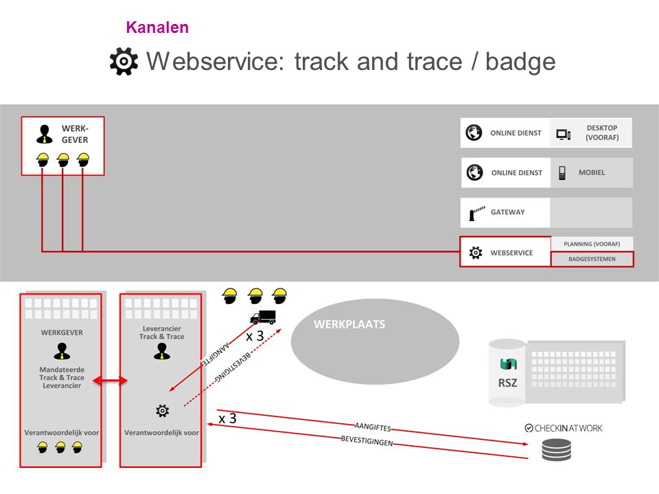 Webservice: track and trace / badge
