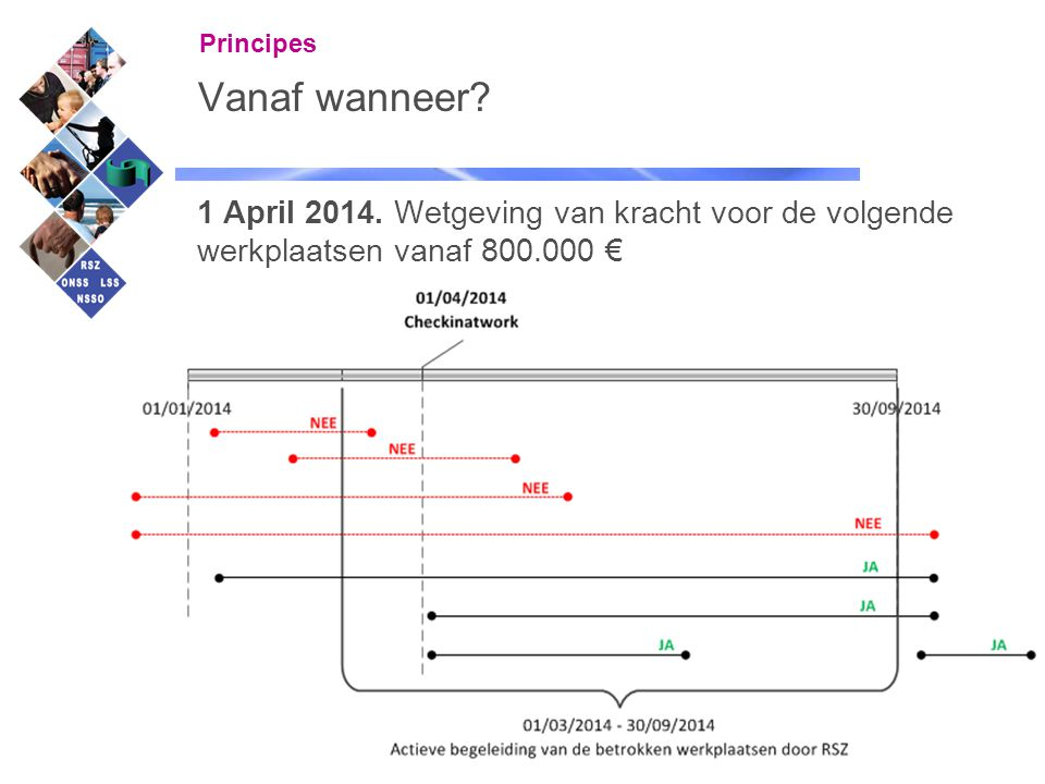 Principes Vanaf wanneer. 1 April 2014.