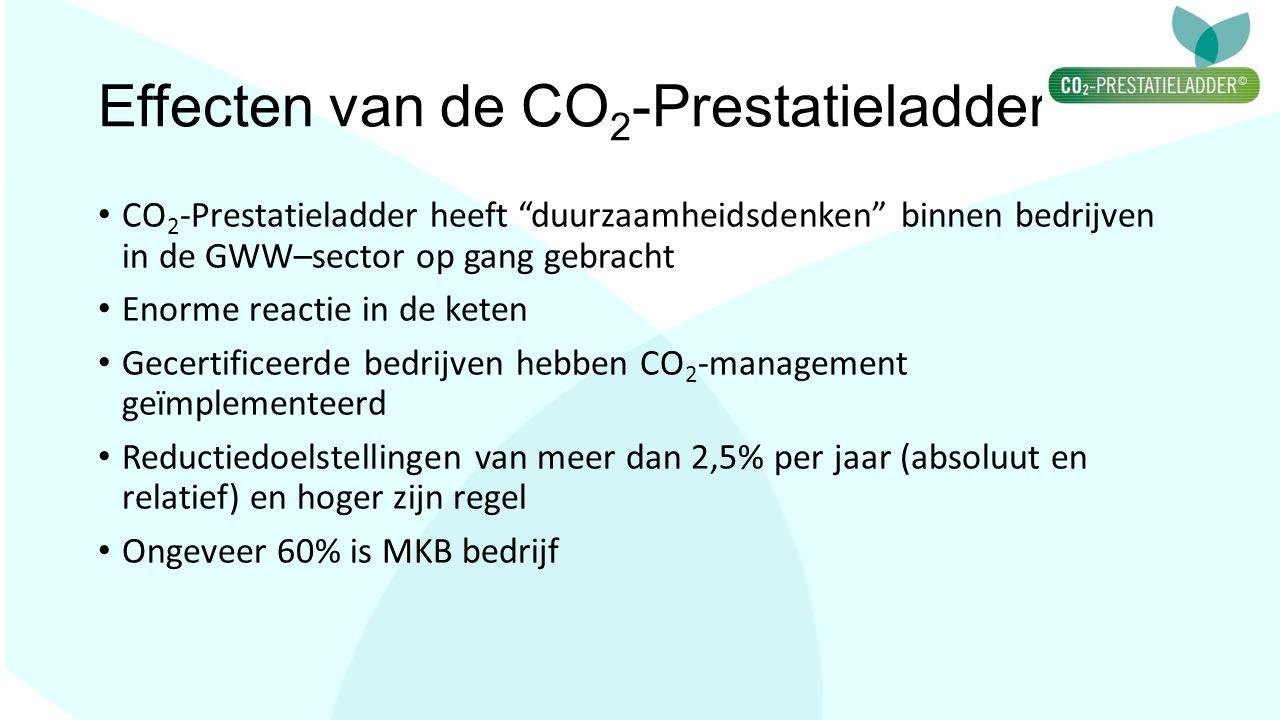 Effecten van de CO2-Prestatieladder