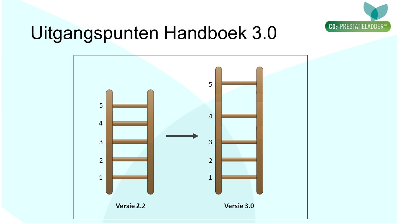 Uitgangspunten Handboek 3.0