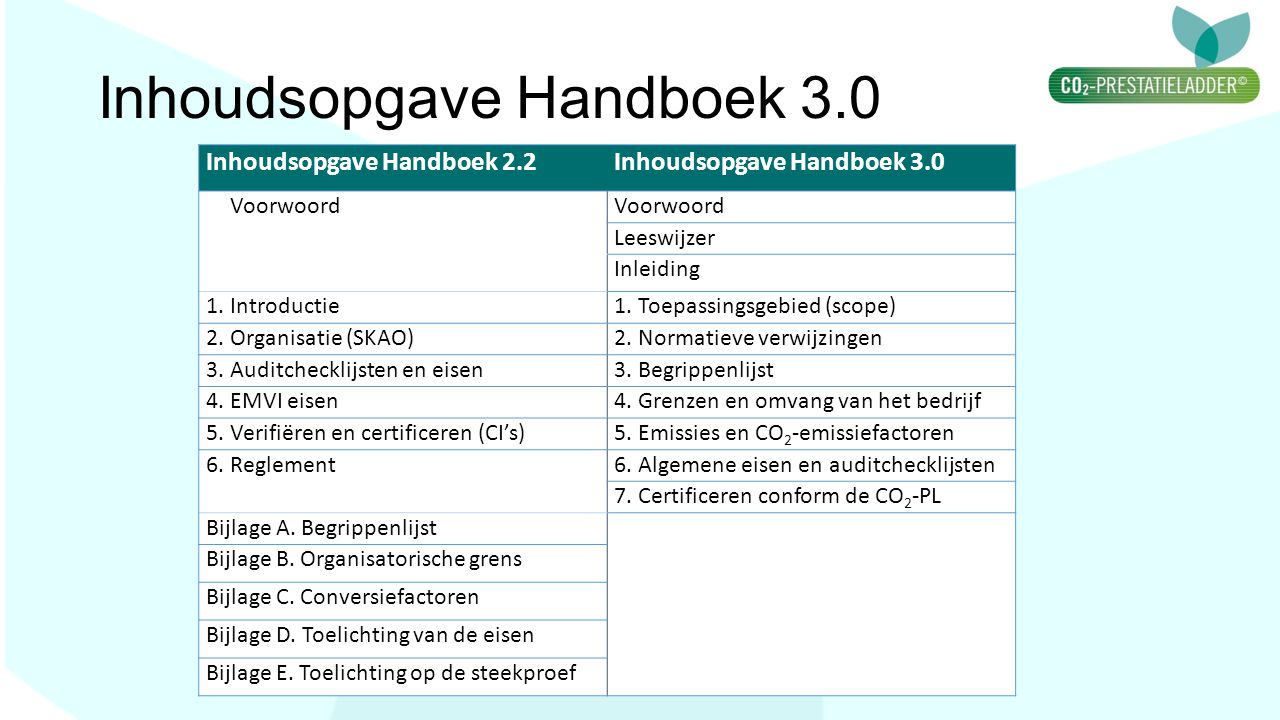 Inhoudsopgave Handboek 3.0