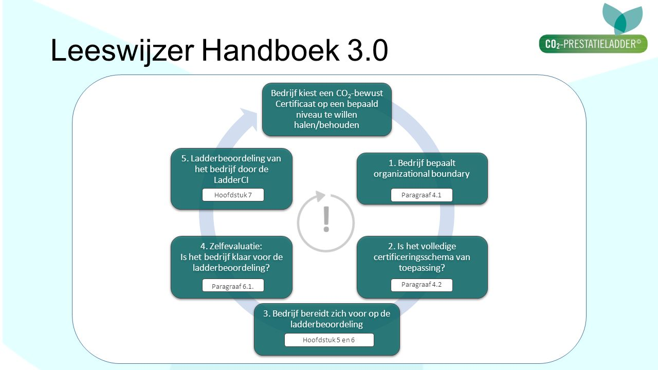 Leeswijzer Handboek 3.0 Bedrijf kiest een CO2-bewust Certificaat op een bepaald niveau te willen halen/behouden.