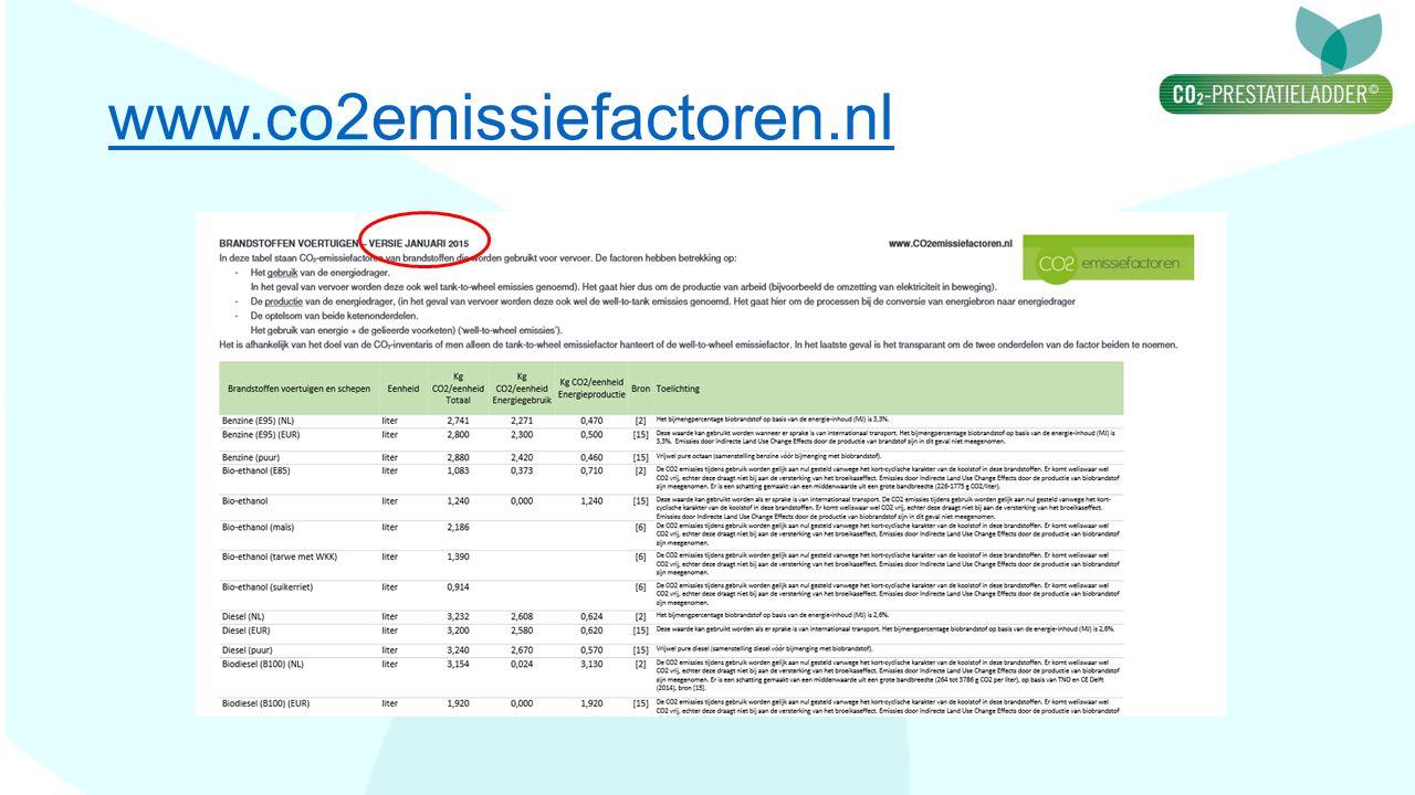 www.co2emissiefactoren.nl