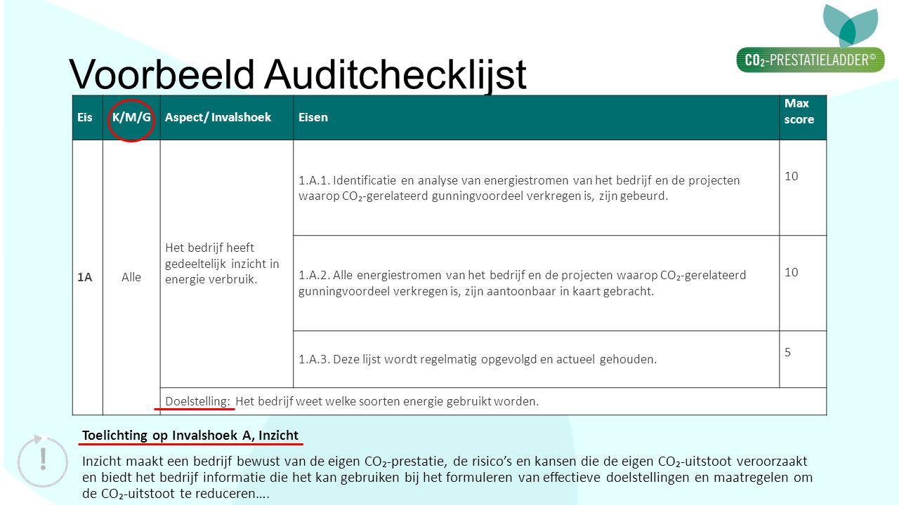 Voorbeeld Auditchecklijst