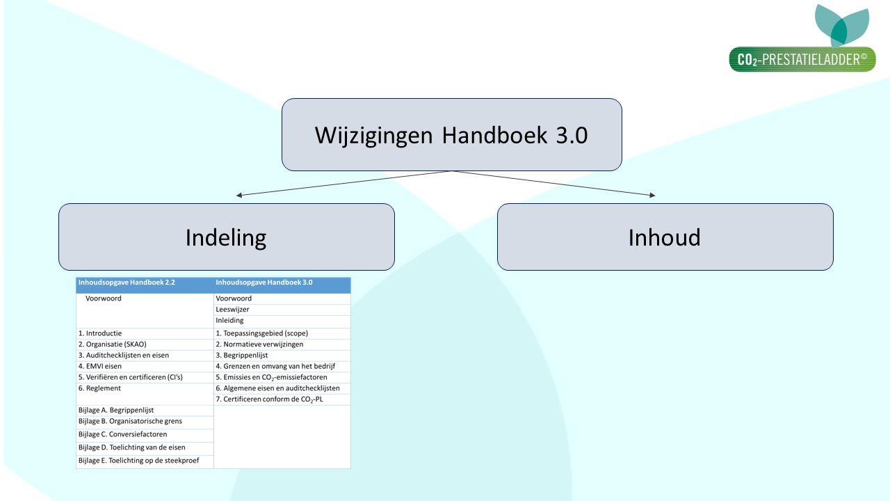 Wijzigingen Handboek 3.0 Indeling Inhoud