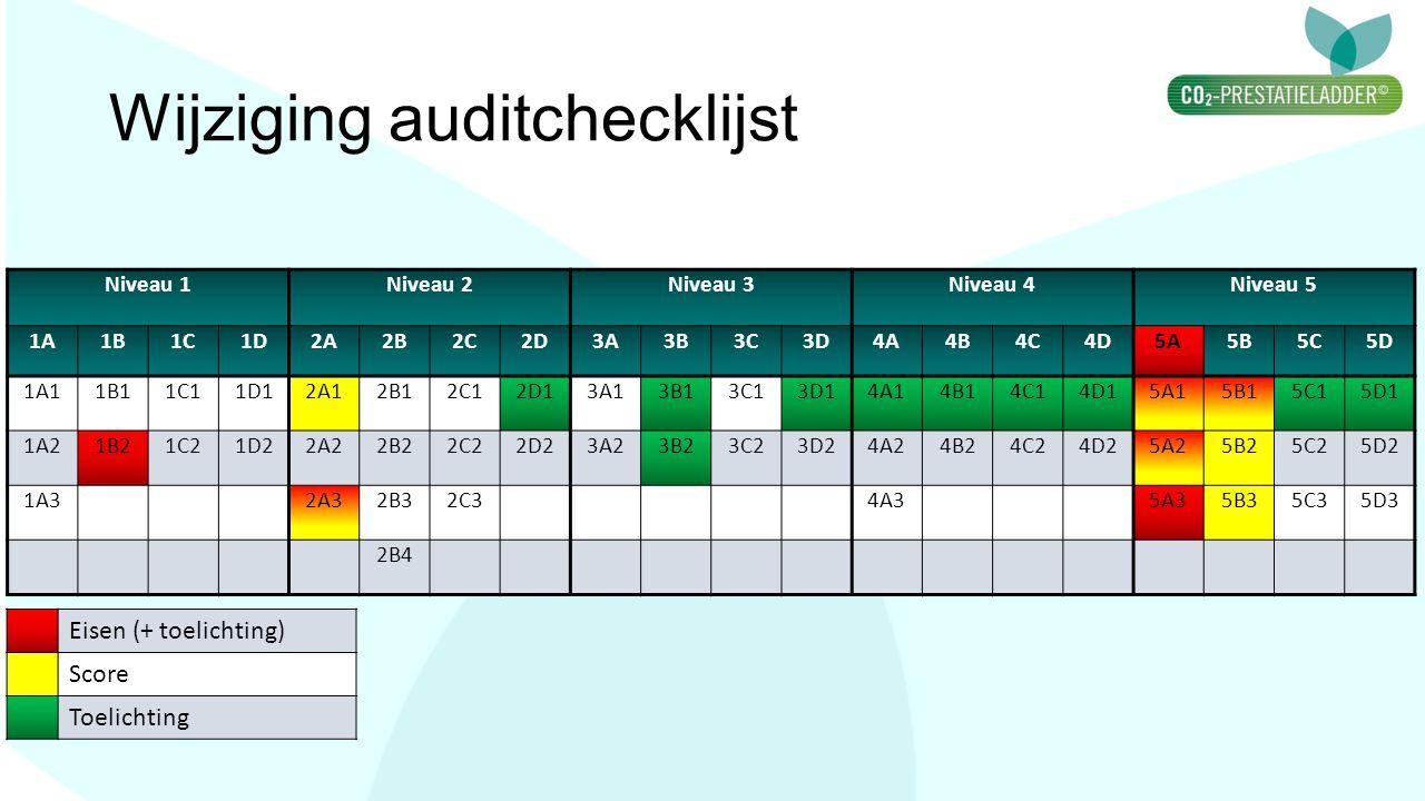 Wijziging auditchecklijst