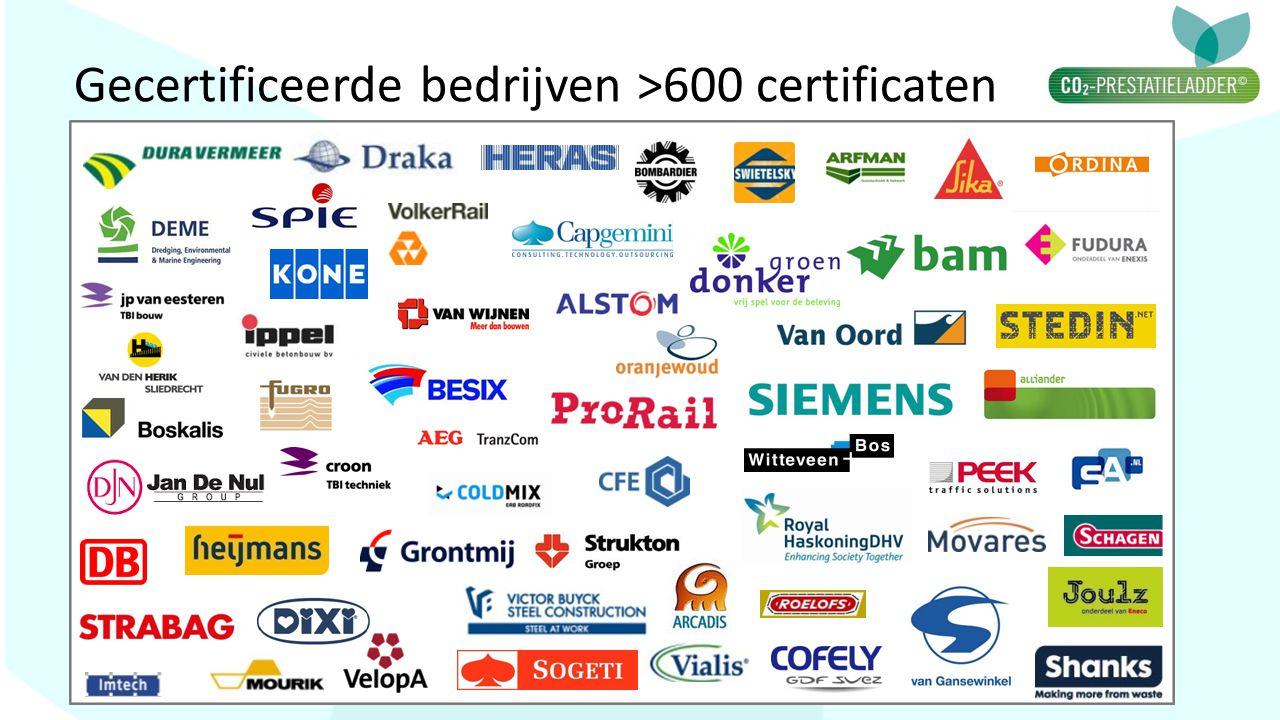 Gecertificeerde bedrijven >600 certificaten