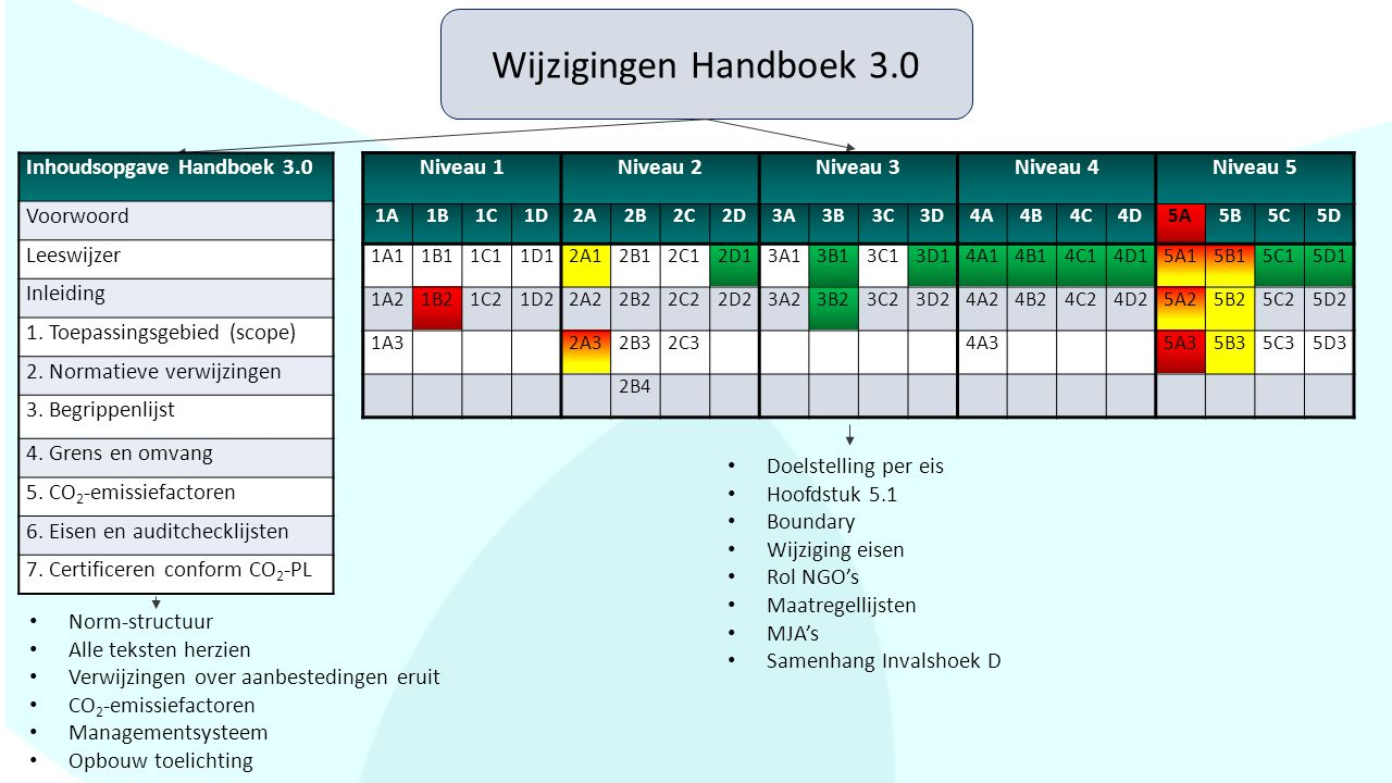 Wijzigingen Handboek 3.0 Inhoudsopgave Handboek 3.0 Voorwoord
