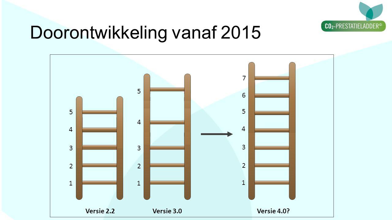 Doorontwikkeling vanaf 2015