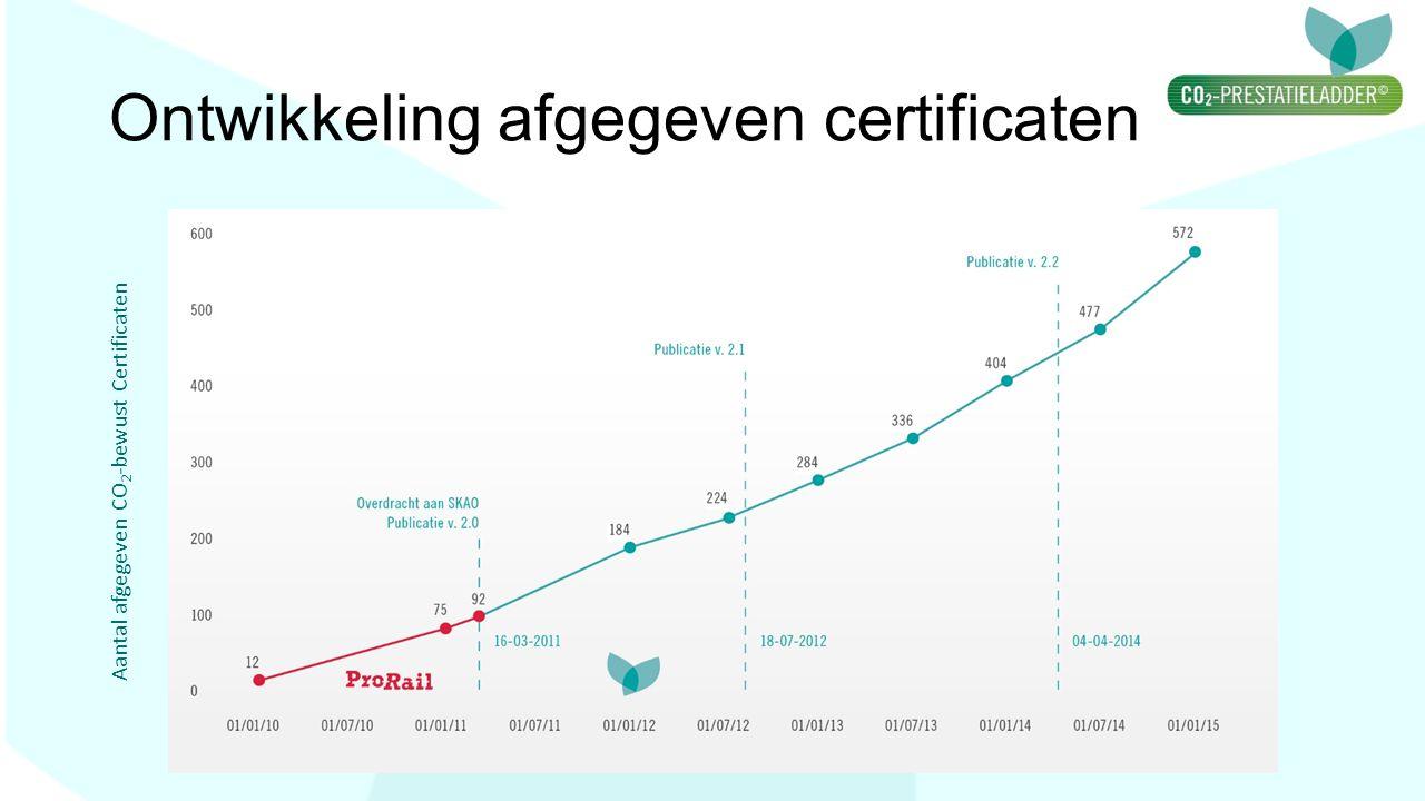 Ontwikkeling afgegeven certificaten