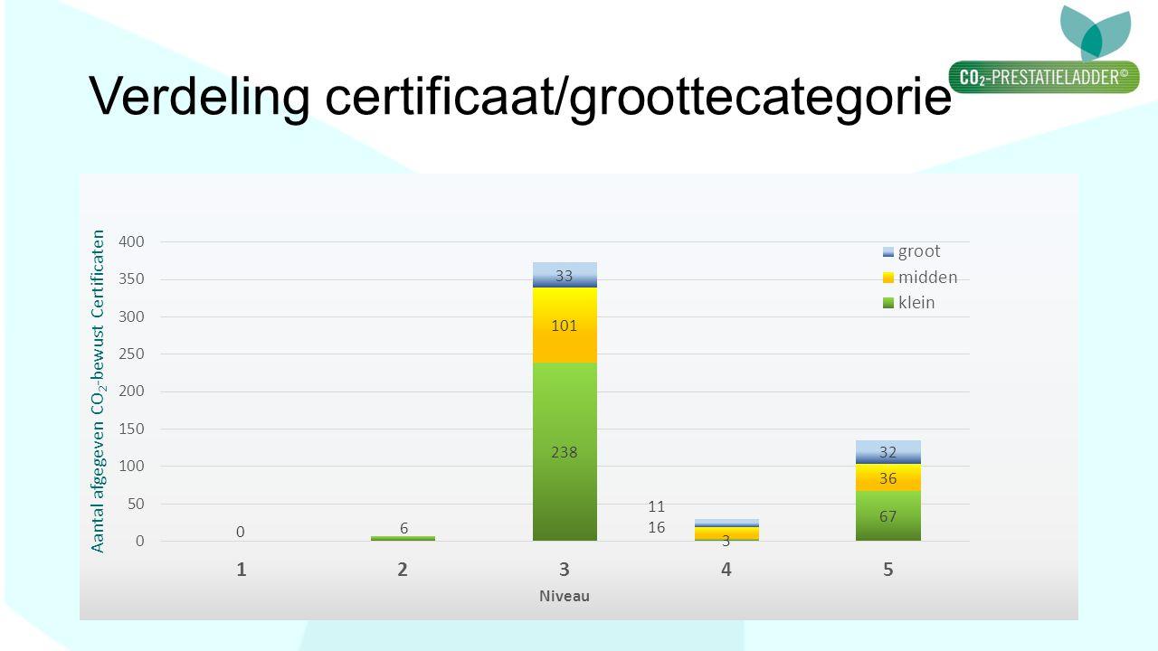 Verdeling certificaat/groottecategorie