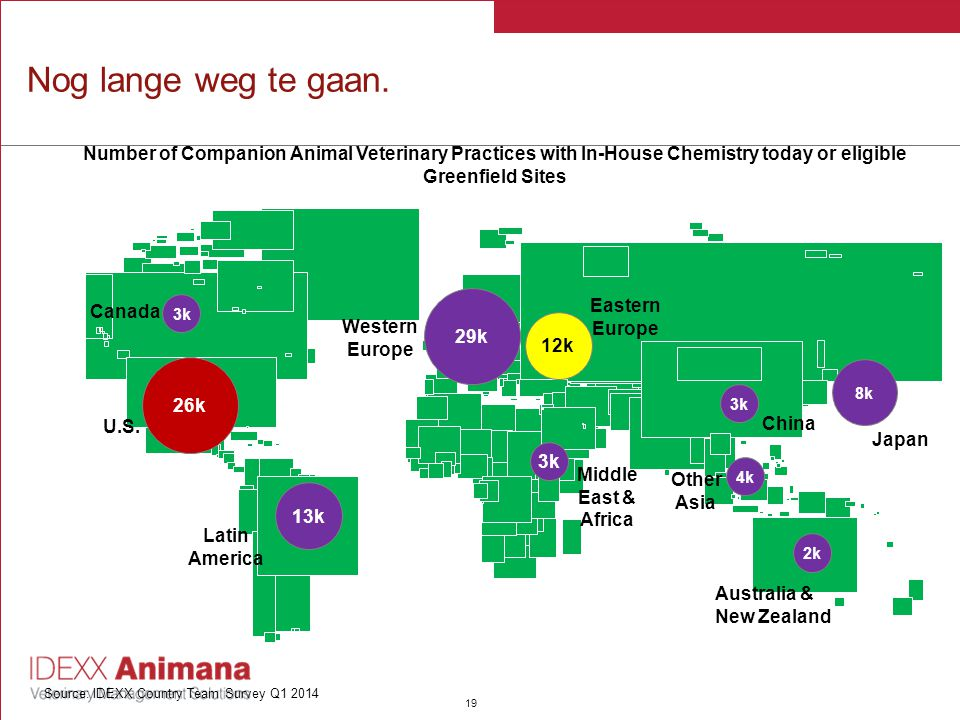 Nog lange weg te gaan. Number of Companion Animal Veterinary Practices with In-House Chemistry today or eligible Greenfield Sites.