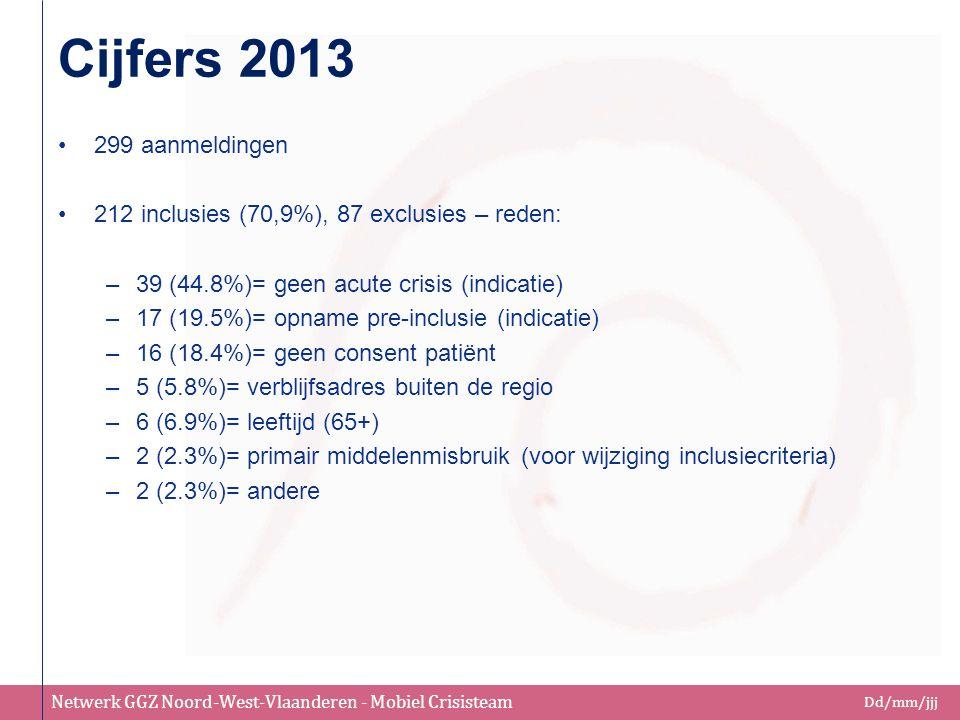 Cijfers 2013 299 aanmeldingen. 212 inclusies (70,9%), 87 exclusies – reden: 39 (44.8%)= geen acute crisis (indicatie)