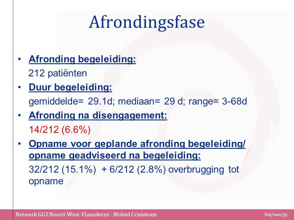 Afrondingsfase Afronding begeleiding: 212 patiënten Duur begeleiding:
